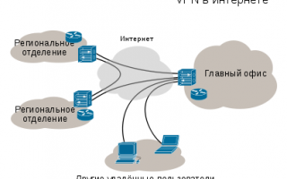 Объединение двух офисов через VPN. Часть  1 – обходимся средствами Windows