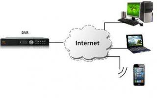 Настраиваем удаленный доступ к видеорегистратору используя 3 или 4 g соединение